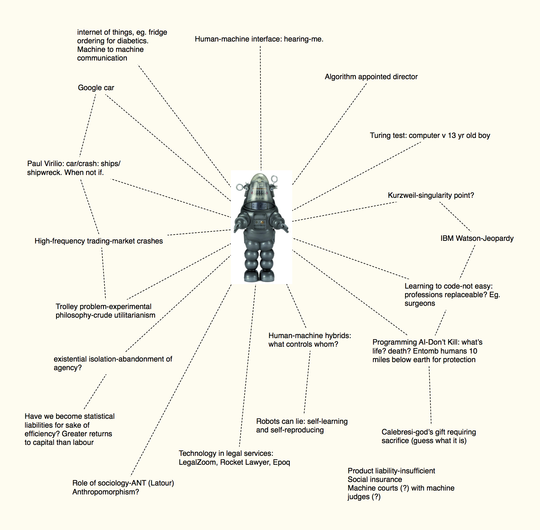 Robots Ethics